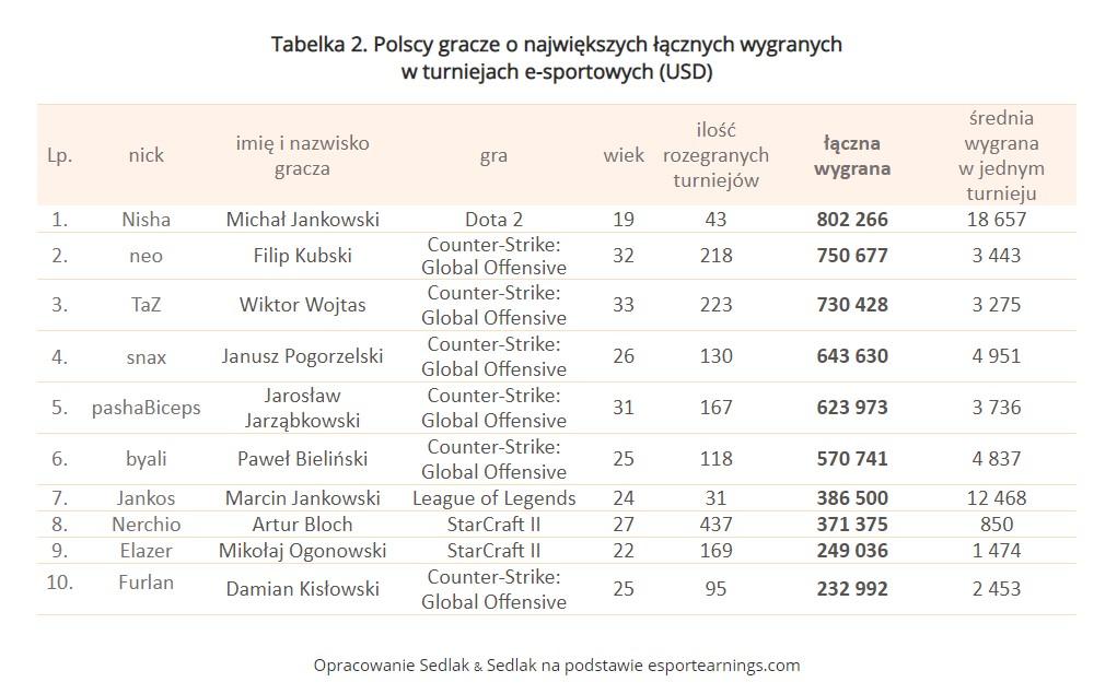polscy gracze o najwiekszych lacznych wygranych